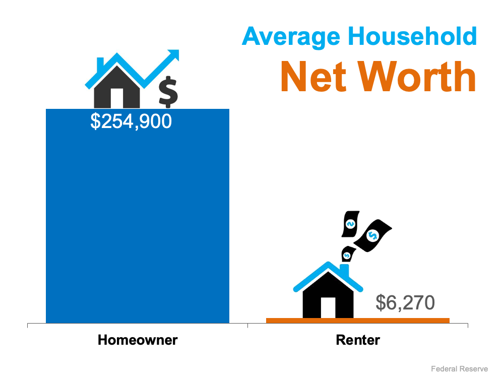 The Difference in Net Worth Between Homeowners and Renters Is Widening   Simplifying The Market